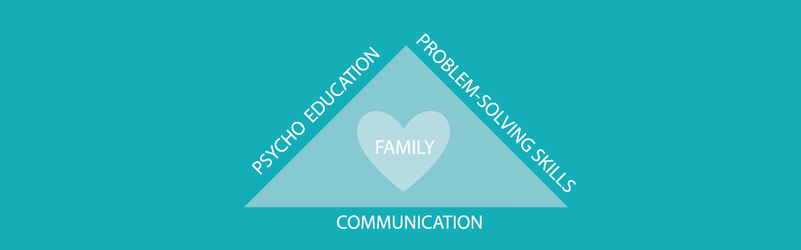Family Focused Therapy